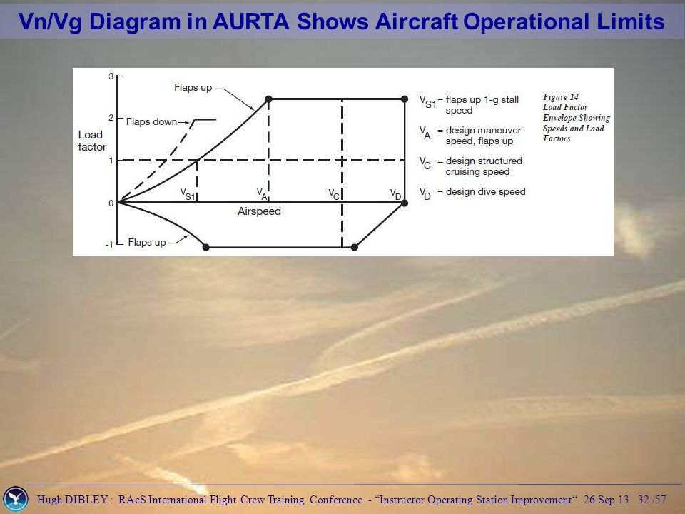 Hugh DIBLEY : RAeS International Flight Crew Training Conference - Instructor Operating Station Improvement 26 Sep 13 32 /57 Vn/Vg Diagram in AURTA Shows Aircraft Operational Limits