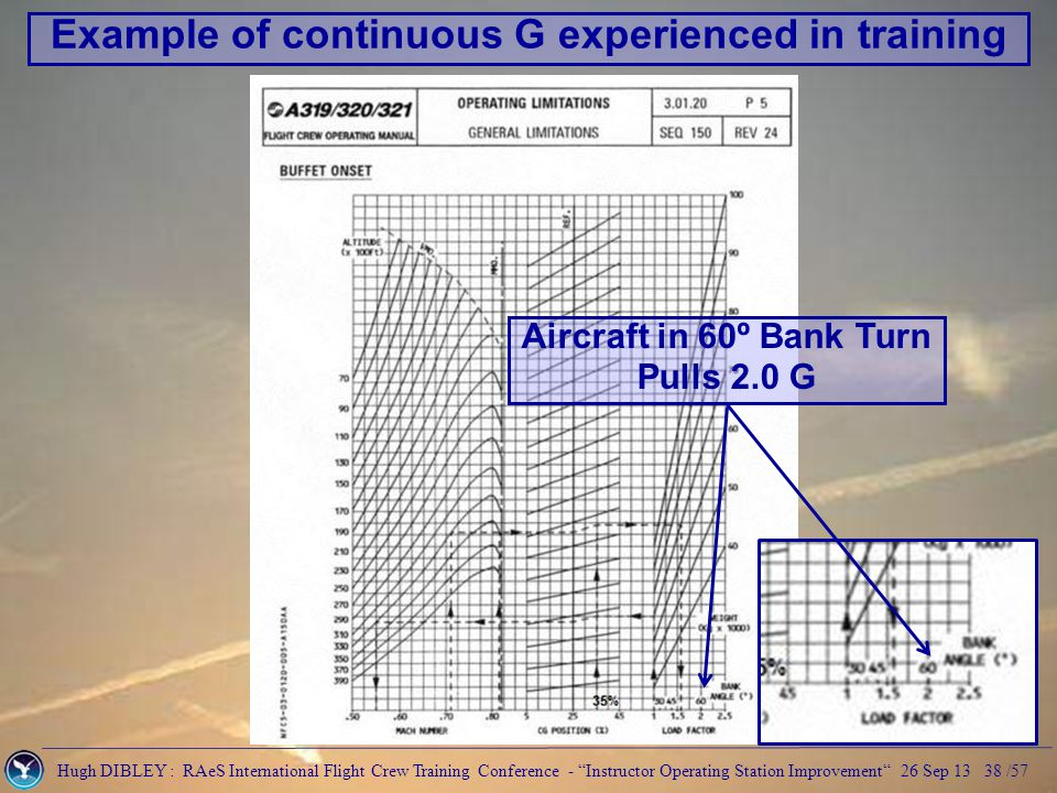 Hugh DIBLEY : RAeS International Flight Crew Training Conference - Instructor Operating Station Improvement 26 Sep 13 38 /57 Aircraft in 60º Bank Turn Pulls 2.0 G Example of continuous G experienced in training