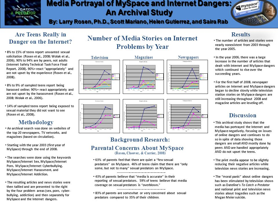 Number of Media Stories on Internet Problems by Year Media Portrayal of MySpace and Internet Dangers: An Archival Study By: Larry Rosen, Ph.D., Scott Mariano, Helen Gutierrez, and Saira Rab By: Larry Rosen, Ph.D., Scott Mariano, Helen Gutierrez, and Saira Rab Are Teens Really in Danger on the Internet.