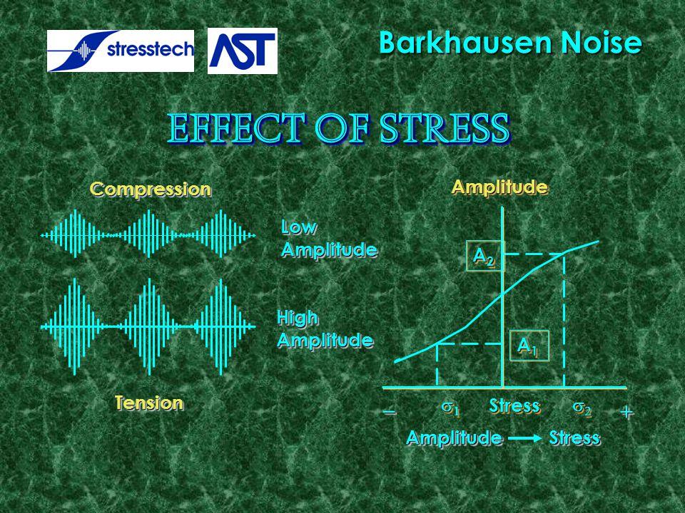  LowAmplitudeLowAmplitudeCompressionCompression HighAmplitudeHighAmplitude TensionTension Amplitude Stress AmplitudeAmplitude A2A2A2A2 A2A2A2A2 A1A1A1A1 A1A1A1A1      StressStress  Barkhausen Noise