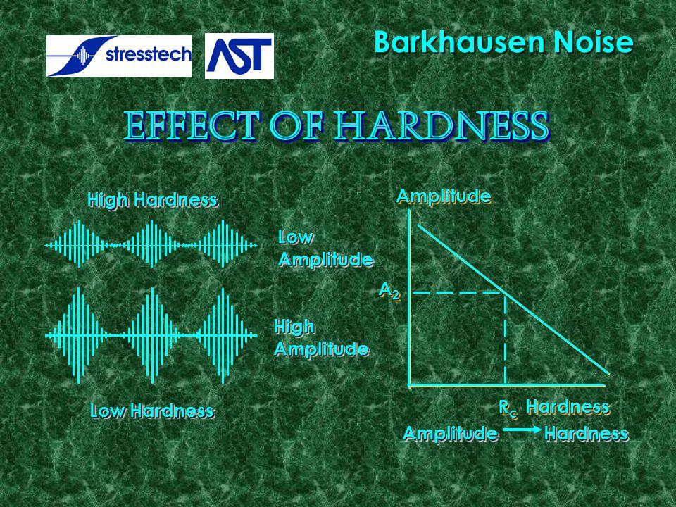  LowAmplitudeLowAmplitude High Hardness HighAmplitudeHighAmplitude Low Hardness AmplitudeAmplitude Amplitude Hardness HardnessHardness RcRcRcRc RcRcRcRc A2A2A2A2 A2A2A2A2 Barkhausen Noise