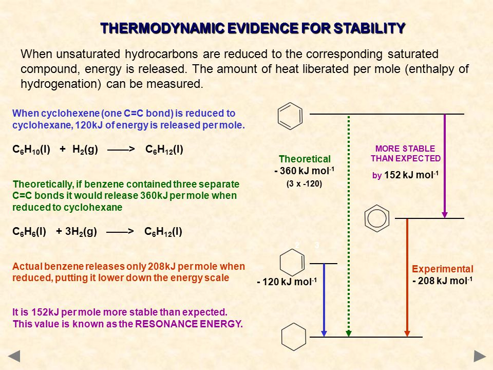 THERMODYNAMIC EVIDENCE FOR STABILITY 23 MORE STABLE THAN EXPECTED by 152 kJ mol -1 Experimental - 208 kJ mol -1 - 120 kJ mol -1 Theoretical - 360 kJ mol -1 (3 x -120) When cyclohexene (one C=C bond) is reduced to cyclohexane, 120kJ of energy is released per mole.