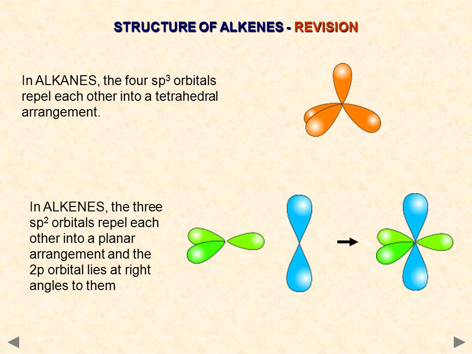 In ALKANES, the four sp 3 orbitals repel each other into a tetrahedral arrangement.