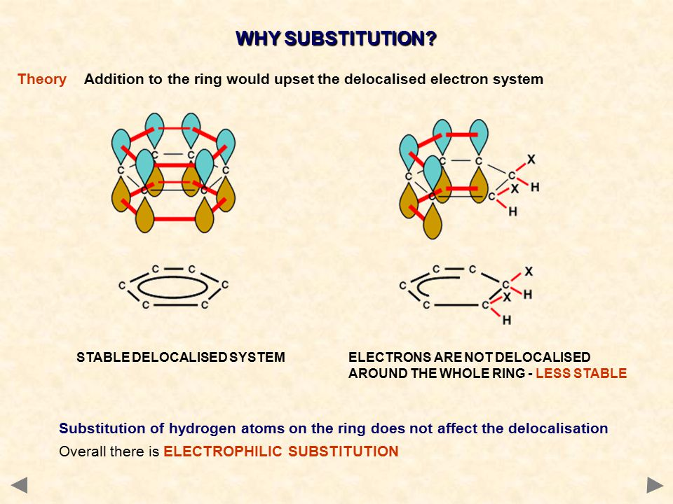 WHY SUBSTITUTION.