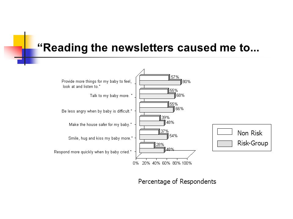 Reading the newsletters caused me to... Non Risk Risk-Group Percentage of Respondents