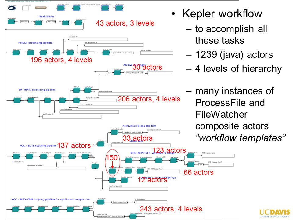 6/25/07Works'07 Monterey, CA Kepler workflow –to accomplish all these tasks –1239 (java) actors –4 levels of hierarchy –many instances of ProcessFile