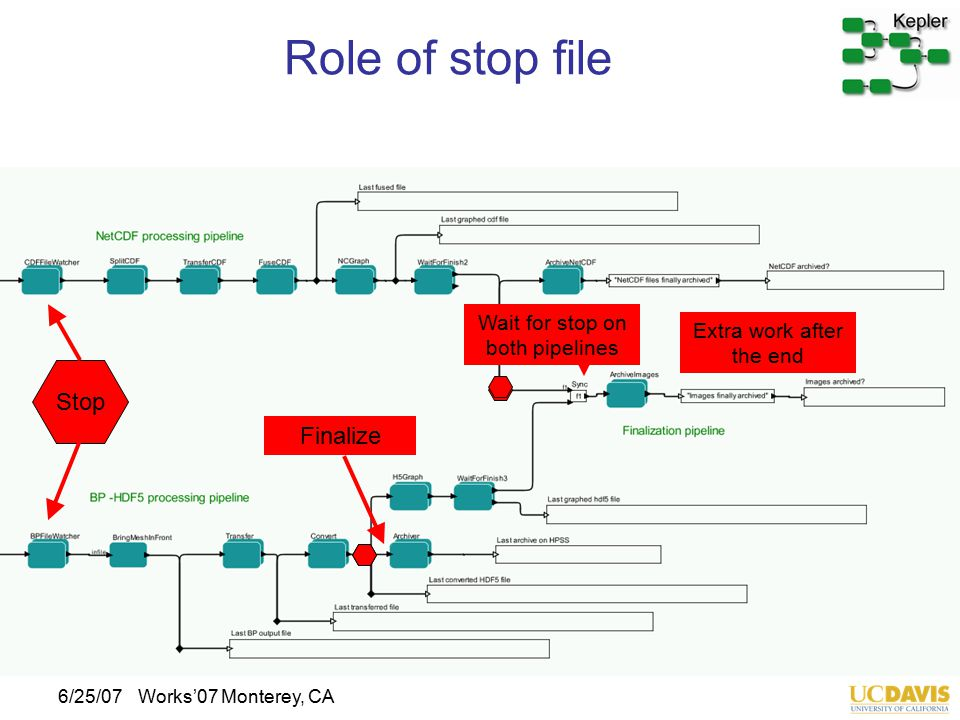 6/25/07Works'07 Monterey, CA Role of stop file Stop Finalize Wait for stop on both pipelines Extra work after the end