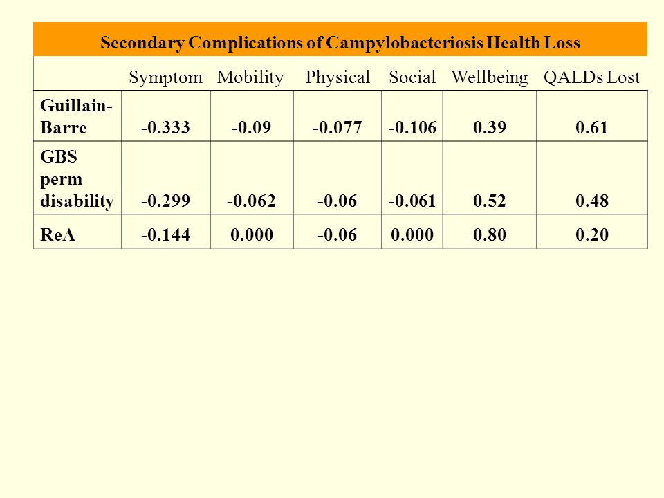 Secondary Complications of Campylobacteriosis Health Loss SymptomMobilityPhysicalSocialWellbeingQALDs Lost Guillain- Barre-0.333-0.09-0.077-0.1060.390.61 GBS perm disability-0.299-0.062-0.06-0.0610.520.48 ReA-0.1440.000-0.060.0000.800.20