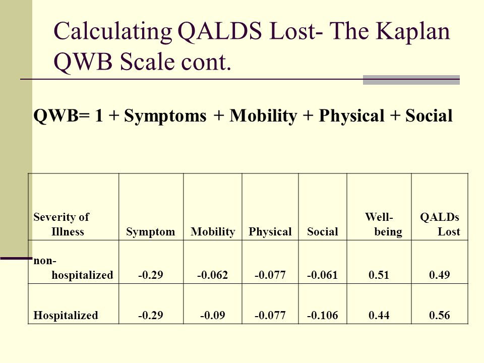 Calculating QALDS Lost- The EQ-5D Scale EQ-5D Health Status Classification System Domain Attribute LevelDescription Mobility 1I have no problems walking about 2I have some problems walking about 3I am confined to bed Self-Care 1I have no problems with self-care 2I have some problems washing or dressing myself 3I am unable to wash or dress myself Usual Activities 1I have no problems performing my usual activities 2I have some problems performing my usual activities 3I am unable to perform my usual activities Pain/Discomfort 1I have no pain or discomfort 2I have moderate pain or discomfort 3I have extreme pain or discomfort Anxiety/Depression 1I am not anxious or depressed 2I am moderately anxious or depressed 3I am extremely anxious or depressed