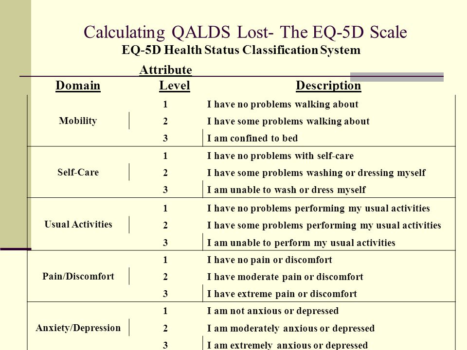 Calculating QALDS Lost- The EQ-5D Scale Cont.