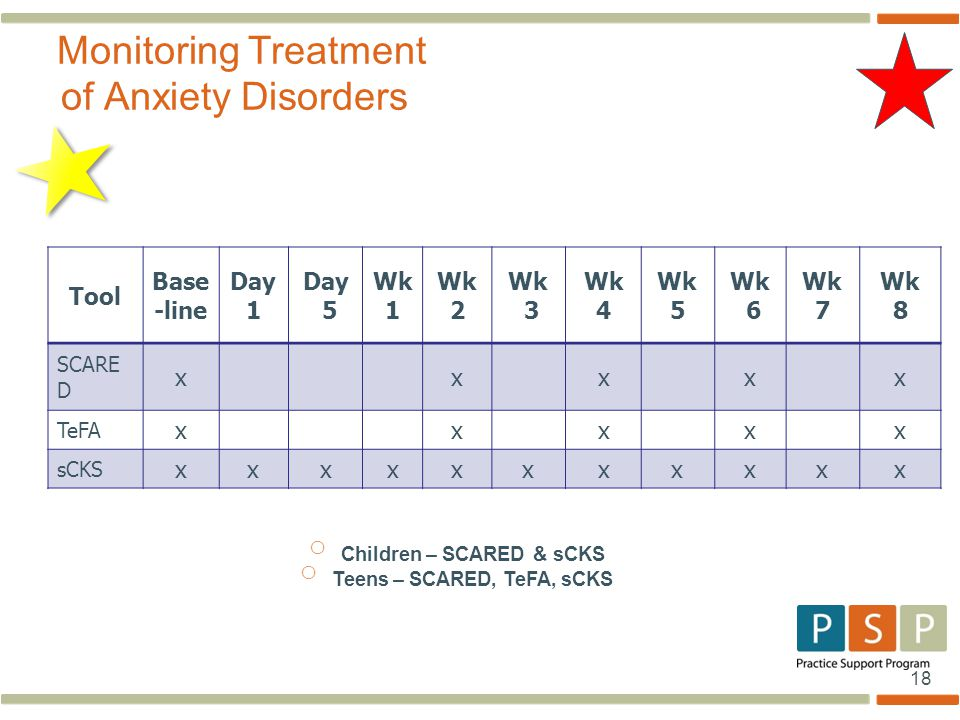 18 Tool Base -line Day 1 Day 5 Wk 1 Wk 2 Wk 3 Wk 4 Wk 5 Wk 6 Wk 7 Wk 8 SCARE D xxxxx TeFA xxxxx sCKS xxxxxxxxxxx Monitoring Treatment of Anxiety Disorders o Children – SCARED & sCKS o Teens – SCARED, TeFA, sCKS