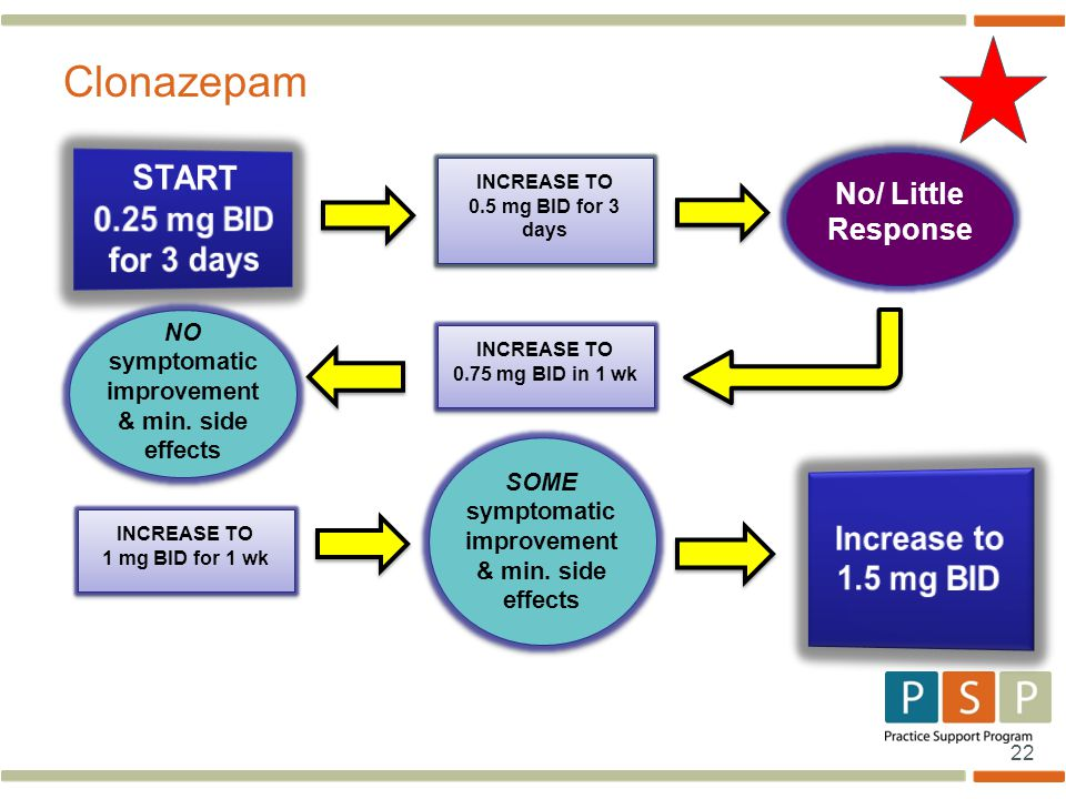 22 Clonazepam INCREASE TO 0.5 mg BID for 3 days INCREASE TO 0.5 mg BID for 3 days No/ Little Response INCREASE TO 0.75 mg BID in 1 wk INCREASE TO 0.75 mg BID in 1 wk NO symptomatic improvement & min.