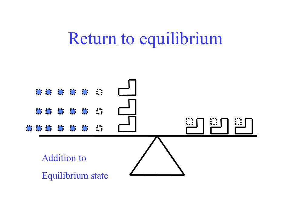 Return to equilibrium Addition to Equilibrium state