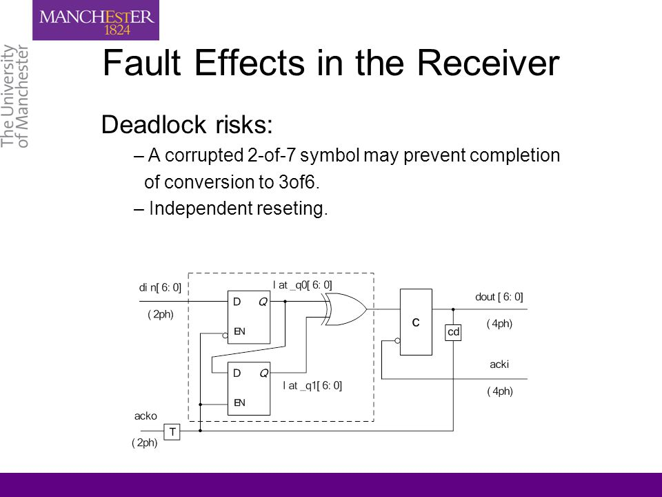 Fault Effects in the Receiver Deadlock risks: – A corrupted 2-of-7 symbol may prevent completion of conversion to 3of6.