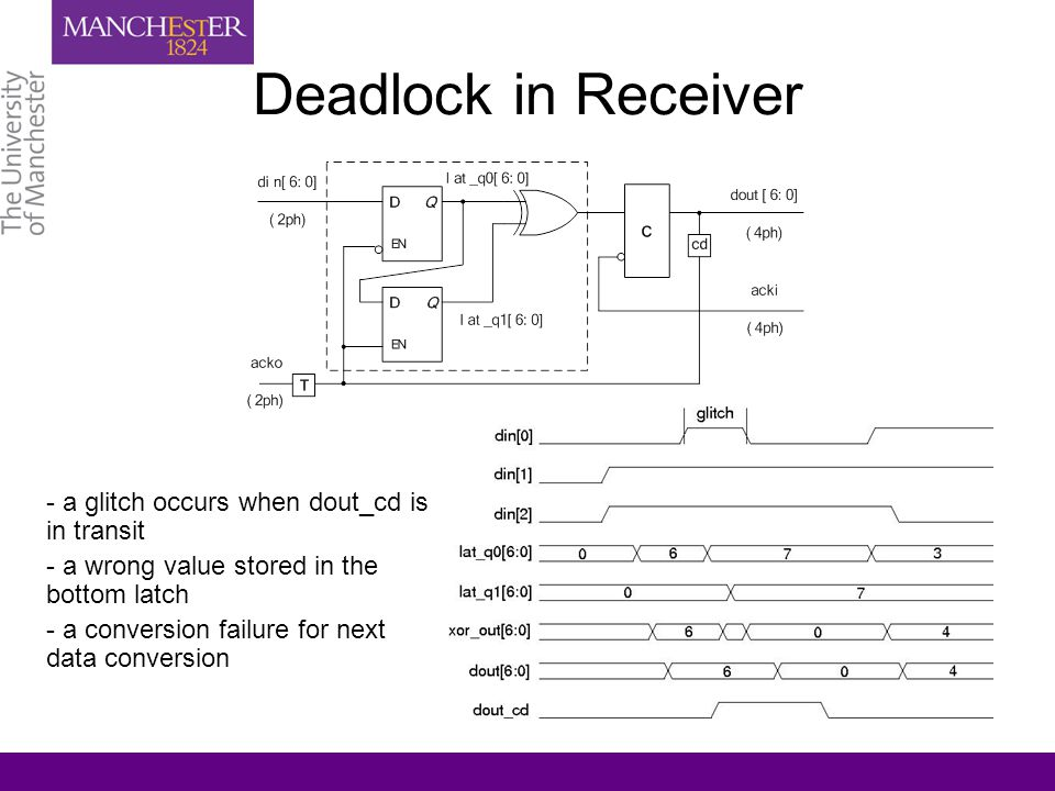 Deadlock in Receiver - a glitch occurs when dout_cd is in transit - a wrong value stored in the bottom latch - a conversion failure for next data conv