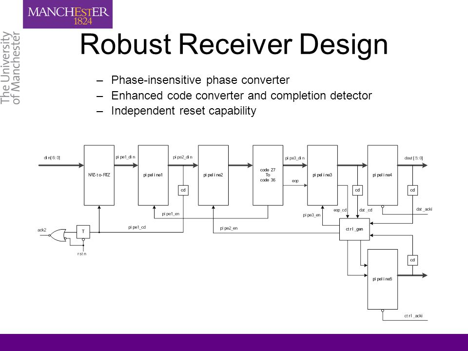 Robust Receiver Design –Phase-insensitive phase converter –Enhanced code converter and completion detector –Independent reset capability