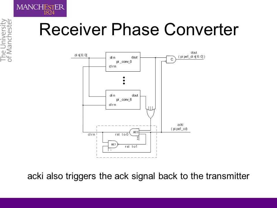 Receiver Phase Converter acki also triggers the ack signal back to the transmitter
