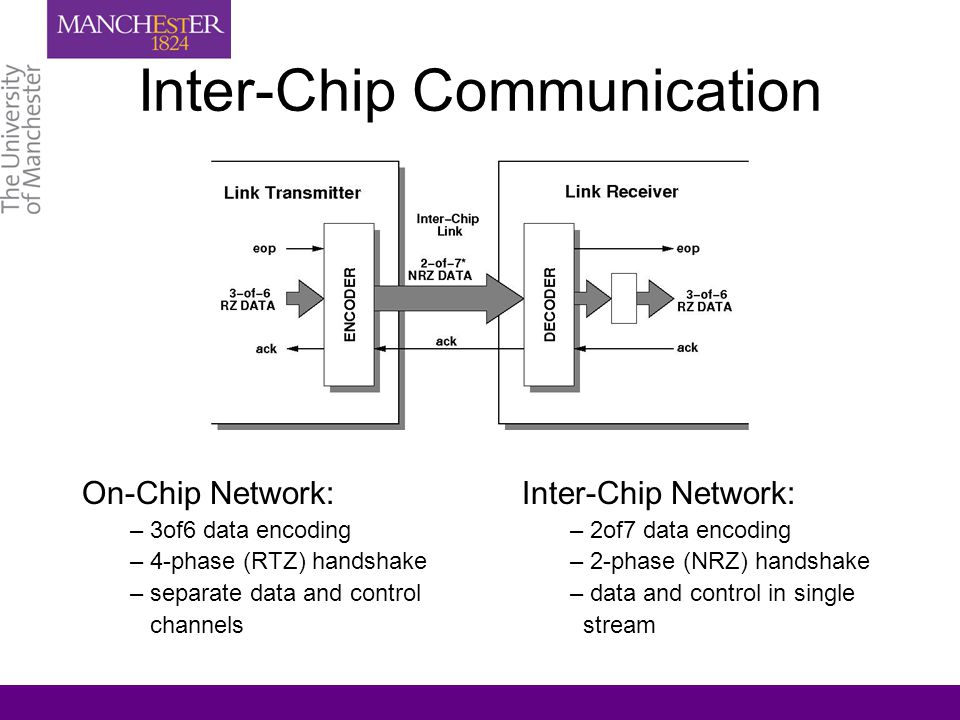 Inter-Chip Communication Inter-Chip Network: – 2of7 data encoding – 2-phase (NRZ) handshake – data and control in single stream On-Chip Network: – 3of6 data encoding – 4-phase (RTZ) handshake – separate data and control channels