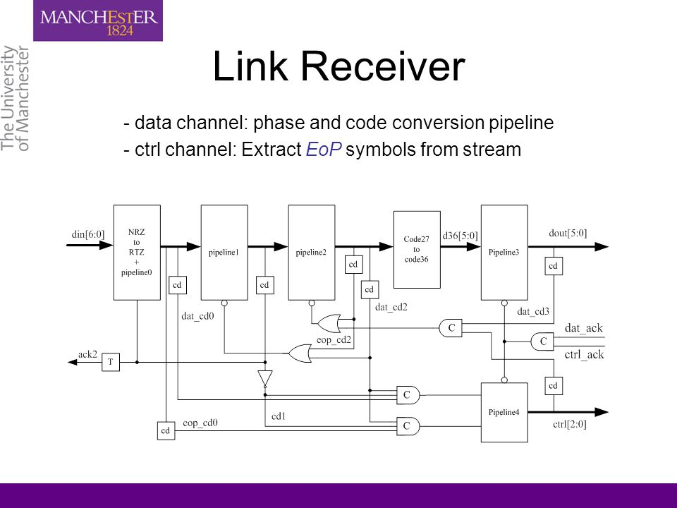 Link Receiver - data channel: phase and code conversion pipeline - ctrl channel: Extract EoP symbols from stream
