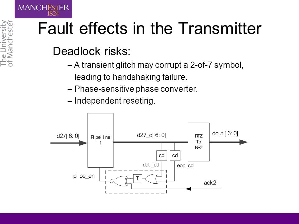 Fault effects in the Transmitter Deadlock risks: – A transient glitch may corrupt a 2-of-7 symbol, leading to handshaking failure.