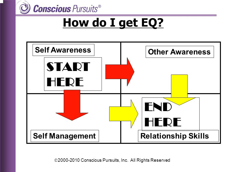  2000-2010 Conscious Pursuits, Inc.All Rights Reserved How do I get EQ.