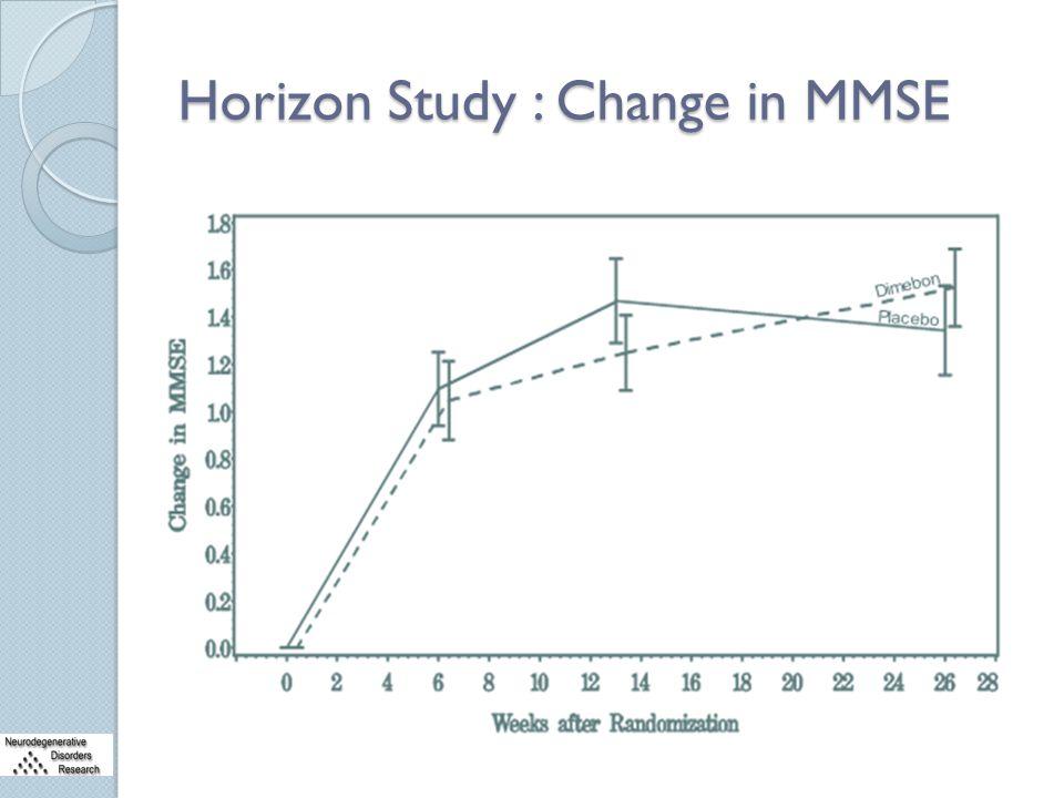 Horizon Study : Change in MMSE