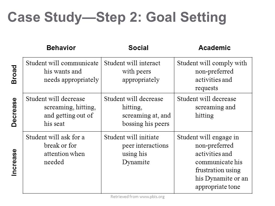 Case Study—Step 2: Goal Setting Decrease Increase Broad Student will communicate his wants and needs appropriately Student will interact with peers appropriately Student will comply with non-preferred activities and requests Student will decrease screaming, hitting, and getting out of his seat Student will decrease hitting, screaming at, and bossing his peers Student will decrease screaming and hitting Student will ask for a break or for attention when needed Student will initiate peer interactions using his Dynamite Student will engage in non-preferred activities and communicate his frustration using his Dynamite or an appropriate tone Behavior Social Academic Retrieved from www.pbis.org