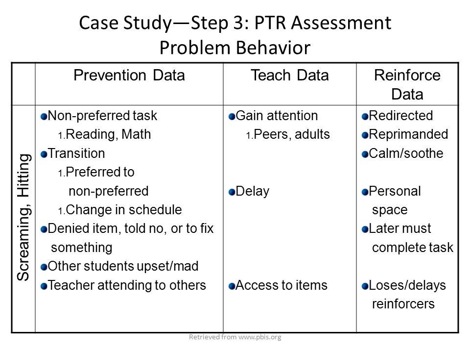 Case Study—Step 3: PTR Assessment Problem Behavior Prevention DataTeach DataReinforce Data Non-preferred task 1.