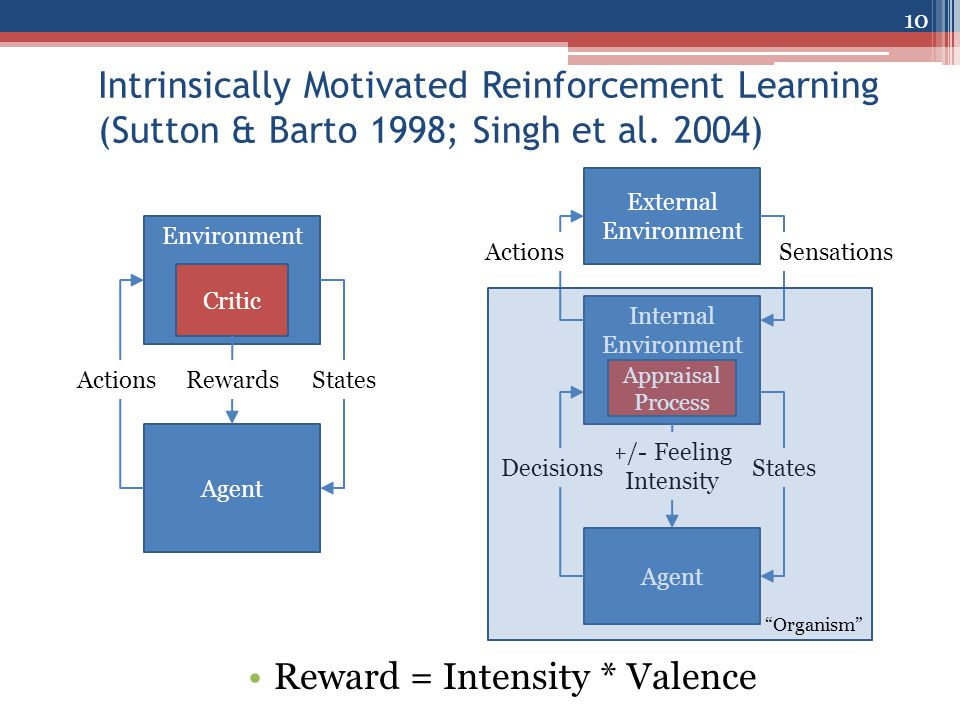 Body Symbolic Long-Term Memories Procedural Short-Term Memory Situation, Goals Decision Procedure Chunking Reinforcement Learning Semantic Learning Episodic Learning Perception Action Visual Imagery Appraisal Detector Extending Soar with Emotion (Marinier & Laird 2007) 11