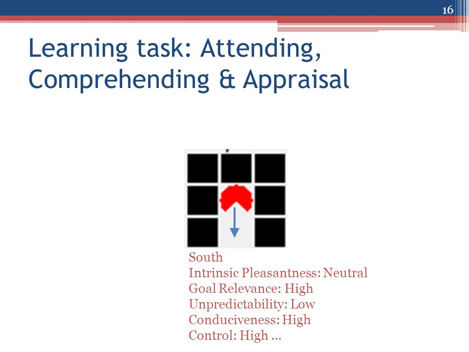 Learning task: Attending, Comprehending & Appraisal 16 South Intrinsic Pleasantness: Neutral Goal Relevance: High Unpredictability: Low Conduciveness: High Control: High …