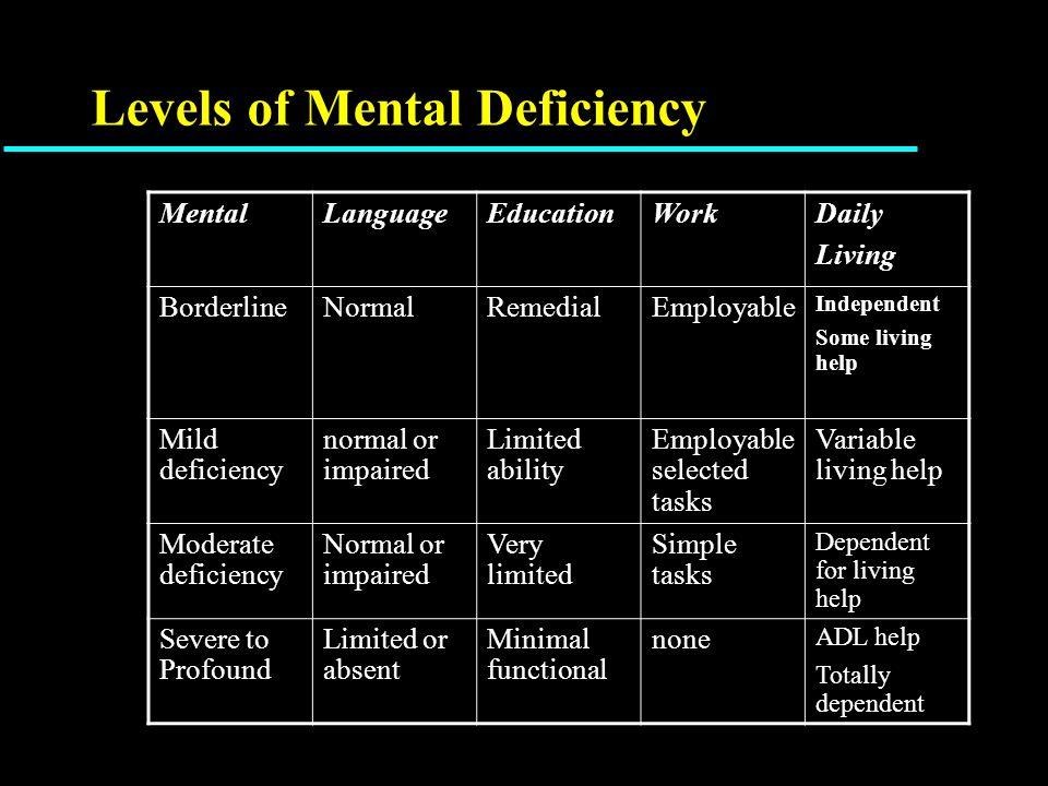 Levels of Mental Deficiency MentalLanguageEducationWorkDaily Living BorderlineNormalRemedialEmployable Independent Some living help Mild deficiency normal or impaired Limited ability Employable selected tasks Variable living help Moderate deficiency Normal or impaired Very limited Simple tasks Dependent for living help Severe to Profound Limited or absent Minimal functional none ADL help Totally dependent