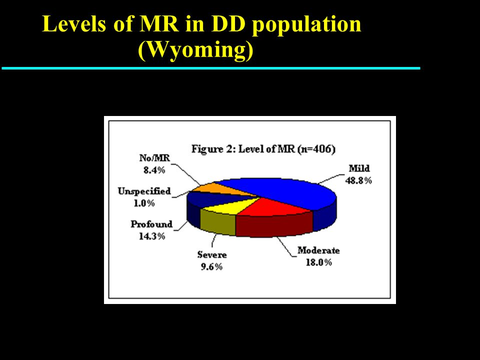 Levels of MR in DD population (Wyoming)