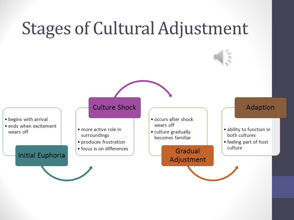 Acculturation  the modification of the culture of a group or individual as a result of contact with a different culture  occurs in stages  not all cultural traits or social patterns will be changed or modified