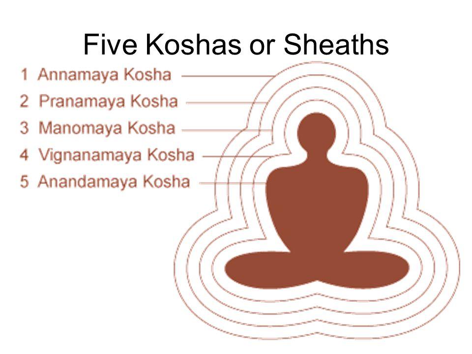 Five Koshas or Sheaths