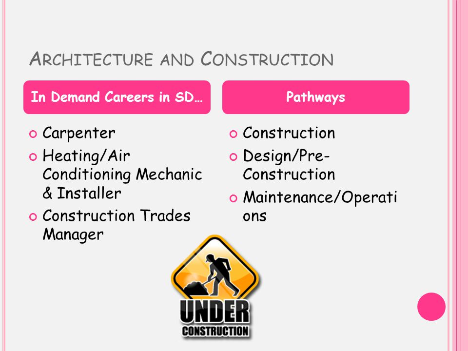 A RCHITECTURE AND C ONSTRUCTION Carpenter Heating/Air Conditioning Mechanic & Installer Construction Trades Manager Construction Design/Pre- Construction Maintenance/Operati ons In Demand Careers in SD…Pathways