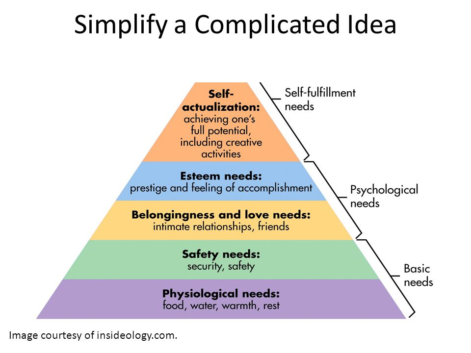 Simplify a Complicated Idea