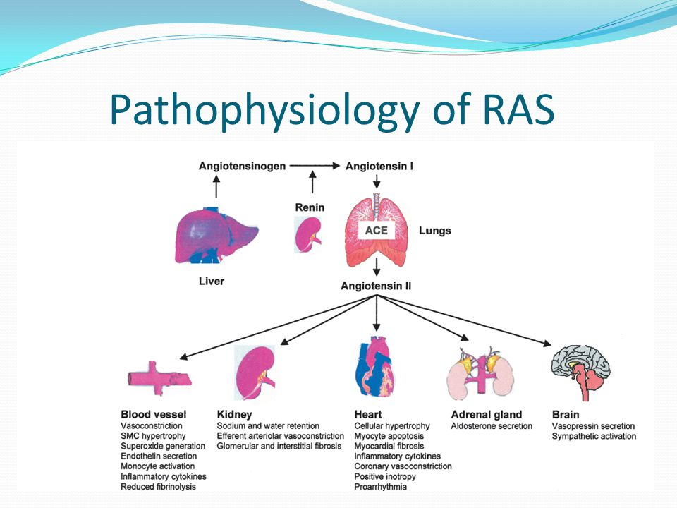 Major outcome trials of RAAS inhibitors with favourable evidence Trials in post MI HF ACEI – SAVE (Captopril), AIRE (Ramipril ), TRACE (Trandolapril) ARB – VALIANT (Valsartan ) Aldosterone antagonists ( EPHESUS)