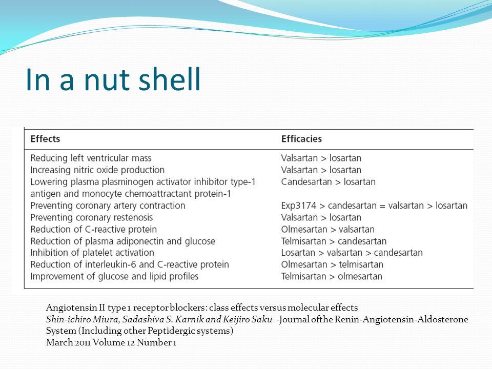 In a nut shell Angiotensin II type 1 receptor blockers: class effects versus molecular effects Shin-ichiro Miura, Sadashiva S. Karnik and Keijiro Saku