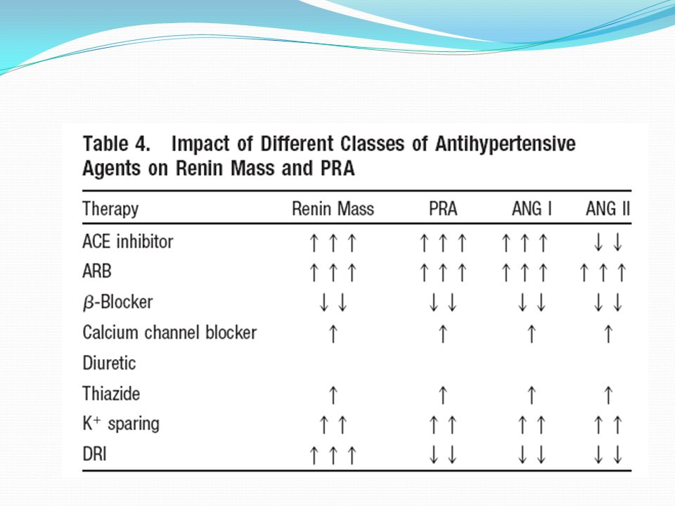 Anti platelet effects Losartan has some degree of antagonistic action on the thromboxane A2 receptor which is responsible for the platelet antiaggregatory effects