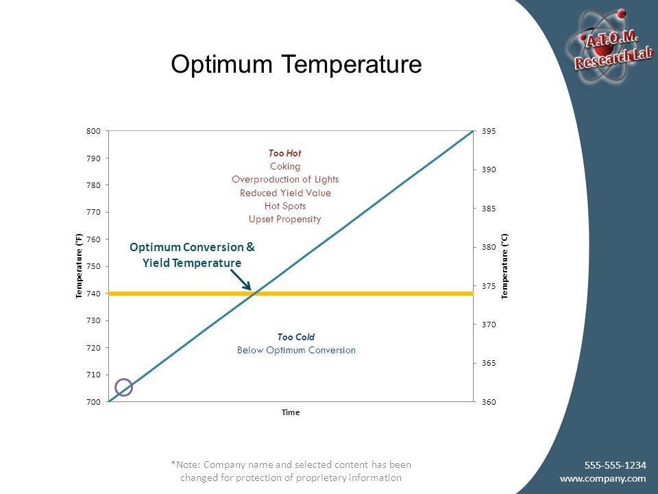 Optimum Temperature *Note: Company name and selected content has been changed for protection of proprietary information 555-555-1234 www.company.com Too Cold Below Optimum Conversion Too Hot Coking Overproduction of Lights Reduced Yield Value Hot Spots Upset Propensity Optimum Conversion & Yield Temperature