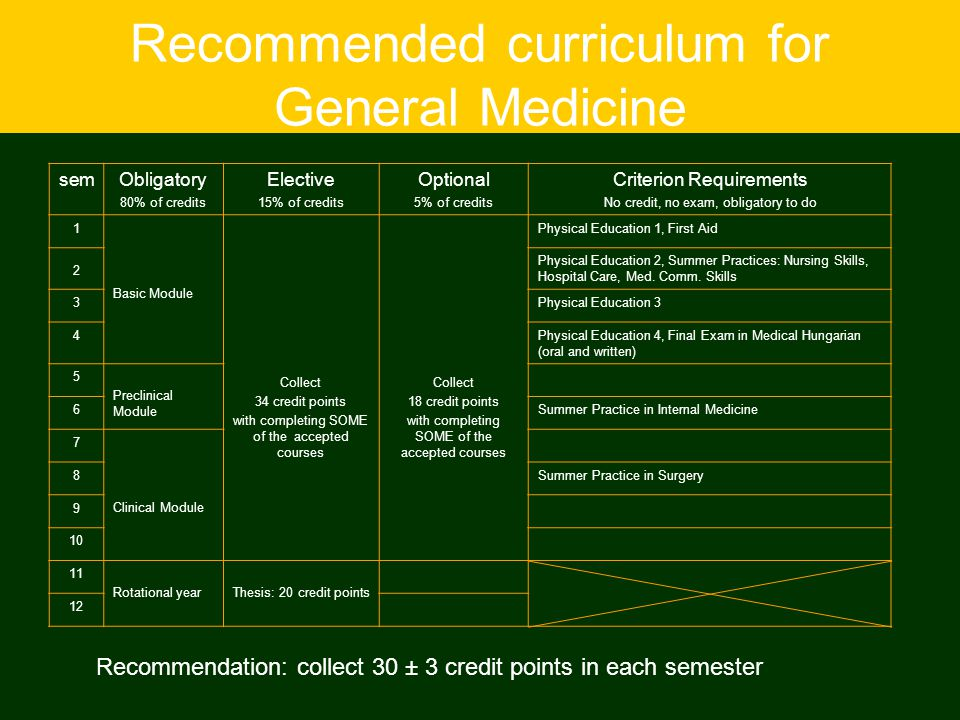 Recommended curriculum for General Medicine semObligatory 80% of credits Elective 15% of credits Optional 5% of credits Criterion Requirements No cred