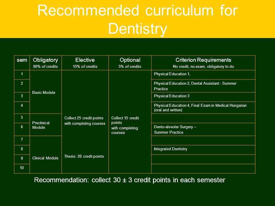 Recommended curriculum for Dentistry semObligatory 80% of credits Elective 15% of credits Optional 5% of credits Criterion Requirements No credit, no