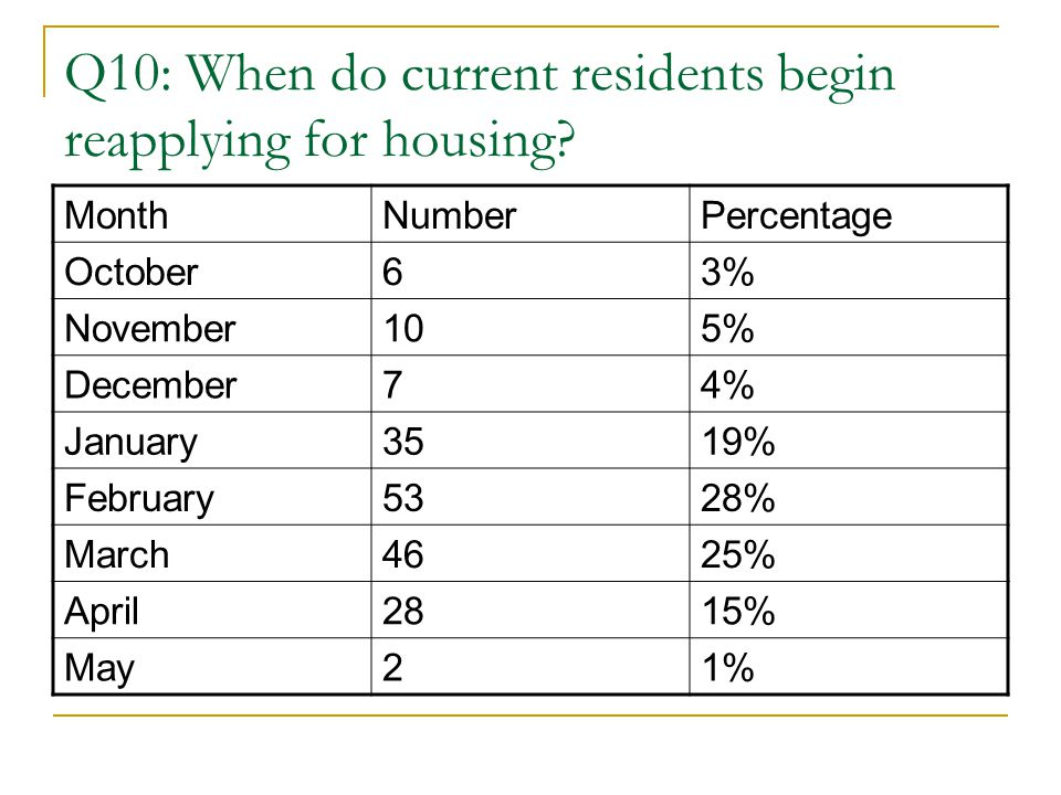 Q10: When do current residents begin reapplying for housing.