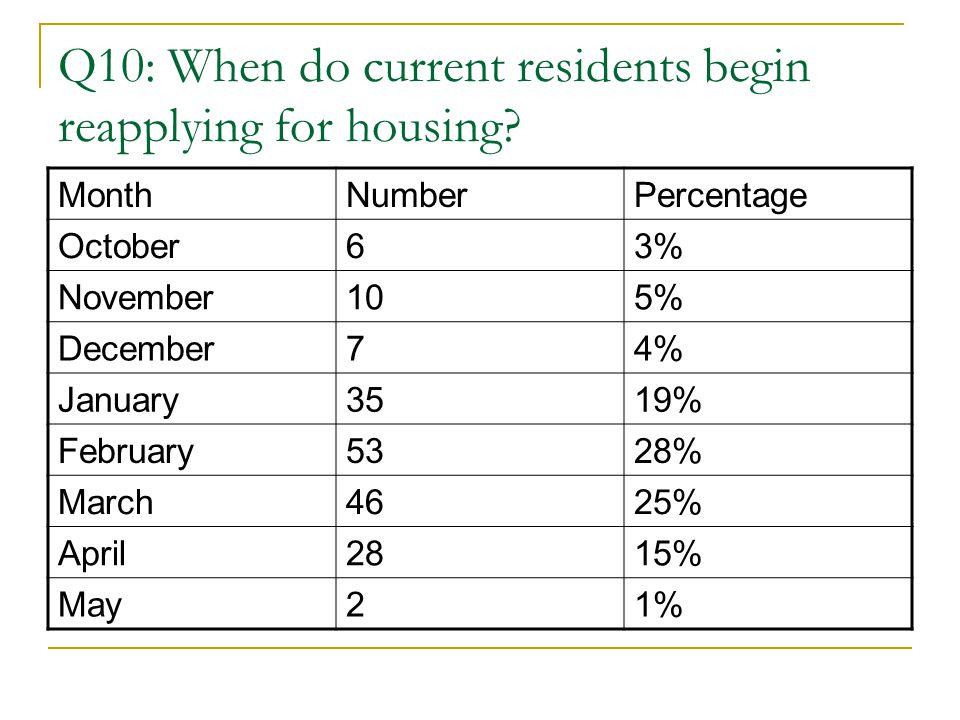 Q10: When do current residents begin reapplying for housing? MonthNumberPercentage October63% November105% December74% January3519% February5328% Marc