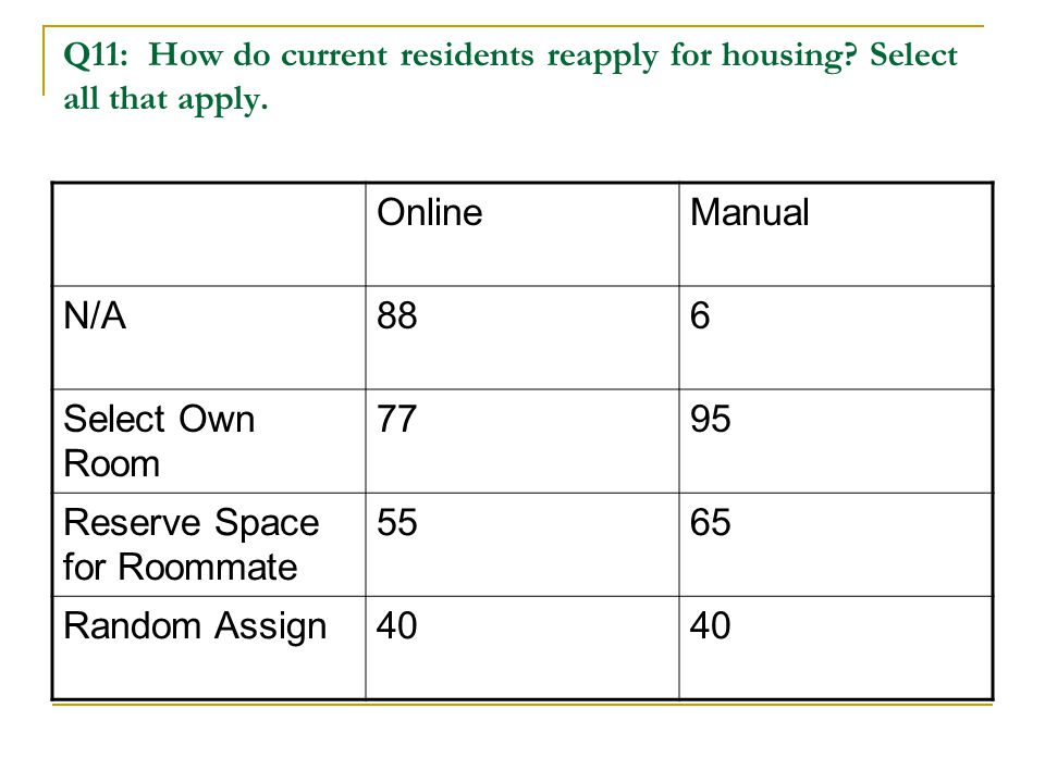 Q11: How do current residents reapply for housing? Select all that apply. OnlineManual N/A886 Select Own Room 7795 Reserve Space for Roommate 5565 Ran