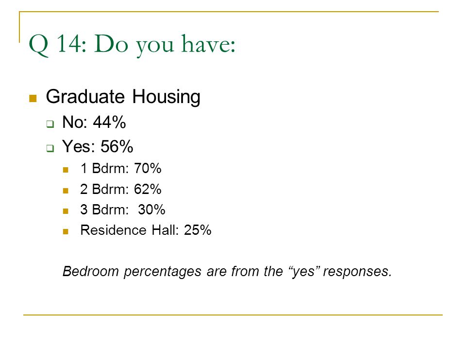 Q 14: Do you have: Graduate Housing  No: 44%  Yes: 56% 1 Bdrm: 70% 2 Bdrm: 62% 3 Bdrm: 30% Residence Hall: 25% Bedroom percentages are from the yes responses.