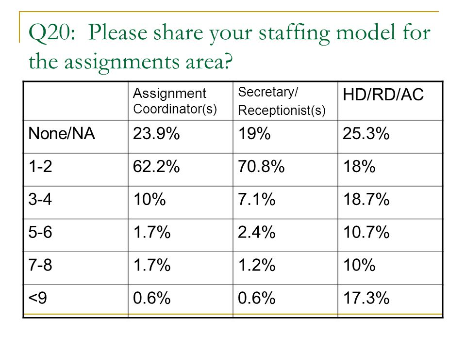 Q20: Please share your staffing model for the assignments area? Assignment Coordinator(s) Secretary/ Receptionist(s) HD/RD/AC None/NA23.9%19%25.3% 1-2