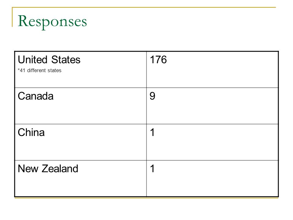 Responses United States *41 different states 176 Canada9 China1 New Zealand1