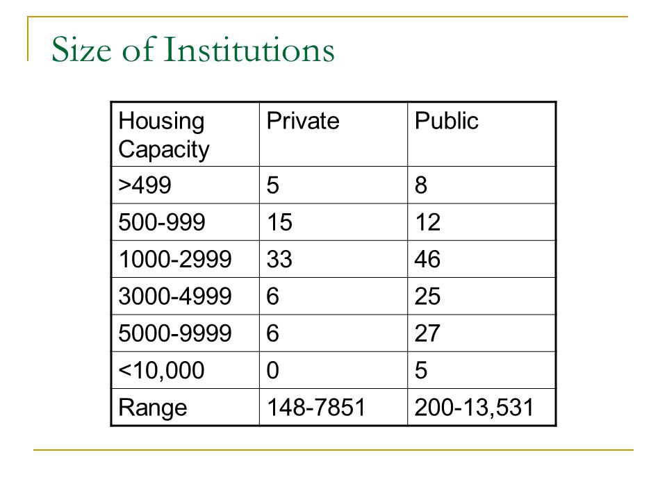 Size of Institutions Housing Capacity PrivatePublic >49958 500-9991512 1000-29993346 3000-4999625 5000-9999627 <10,00005 Range148-7851200-13,531
