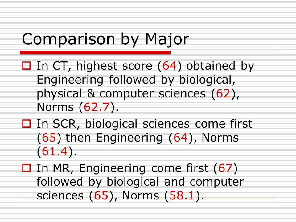 Comparison by Major  In CT, highest score (64) obtained by Engineering followed by biological, physical & computer sciences (62), Norms (62.7).  In